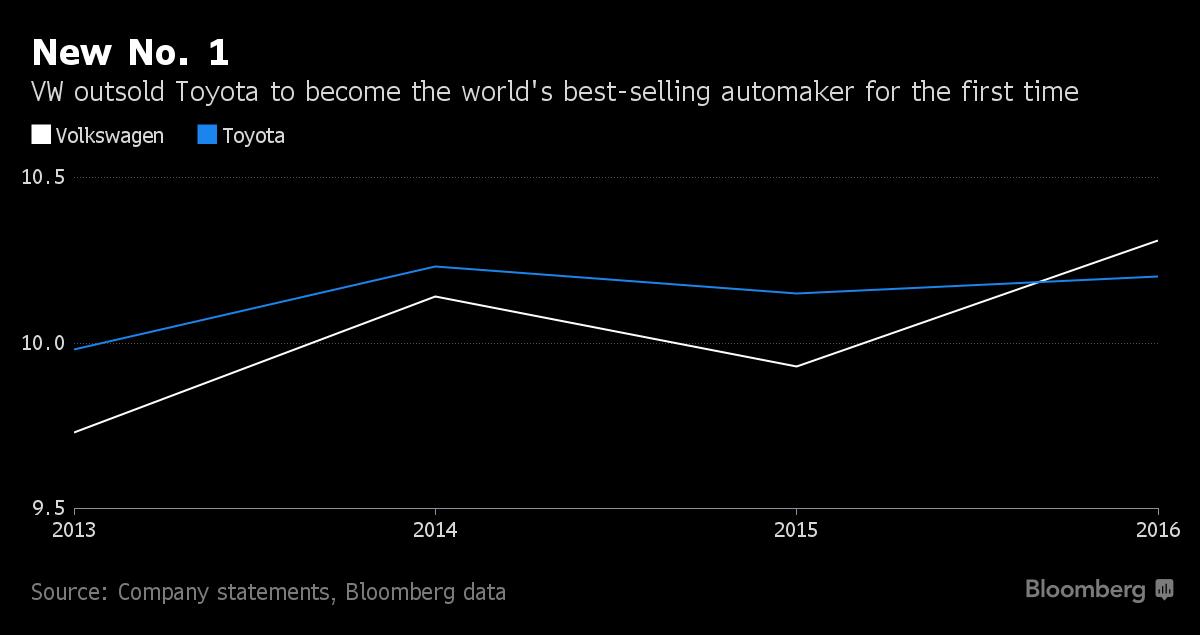 Volkswagen sorpassa Toyota: è il nuovo leader mondiale nella vendite di automobili
