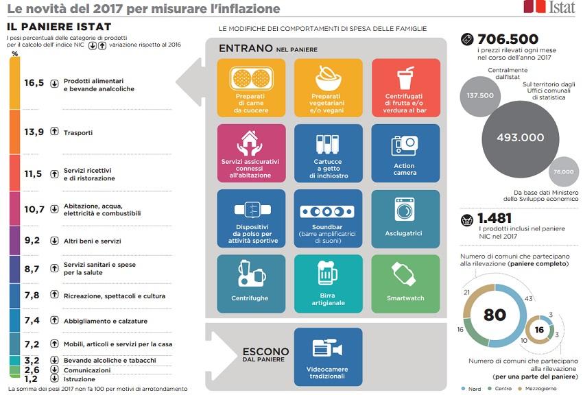 Inflazione, Istat: a gennaio benzina +9,3%, gasolio +13,9%