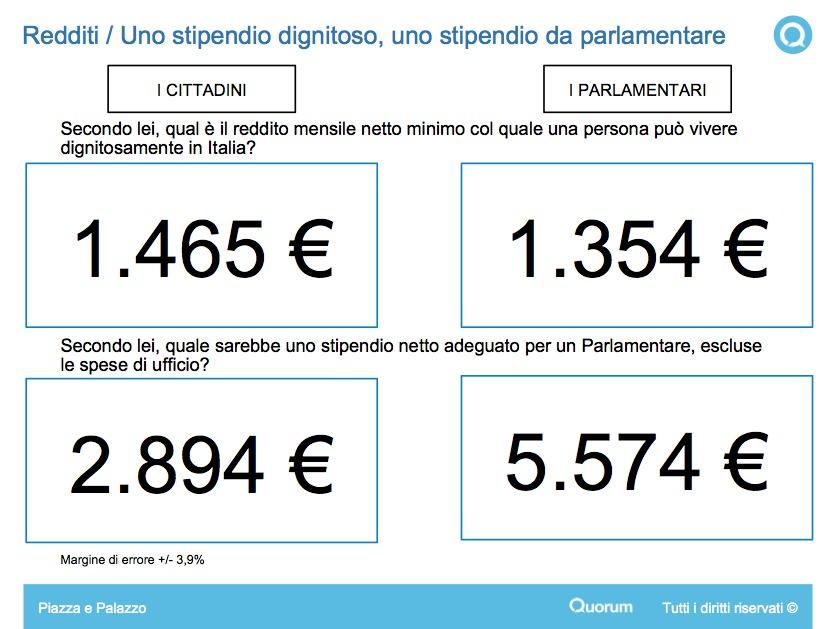 La ricerca quorum youtrend lo stipendio ideale per i for Quanti sono i parlamentari