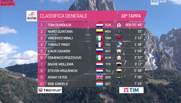 Tejay van Garderen ha vinto la tappa 18 del 100° Giro d'Italia