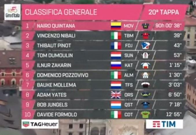 Giro 2017, 20/a tappa : Pinot di prepotenza, ma si decide domani
