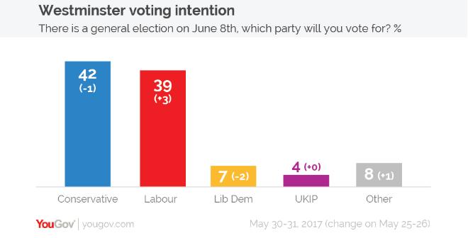 Elezioni UK: Corbyn riduce distacco dopo dibattito tv con May