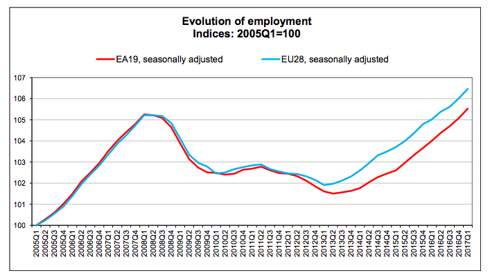 Eurostat: record di occupati in Ue ed Eurozona. +0.4%