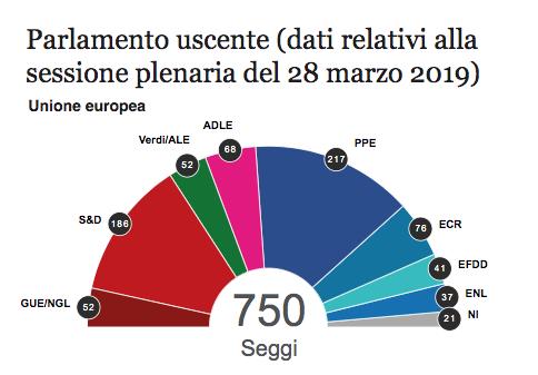 Come si vota alle elezioni europee il foglio for Attuale legislatura